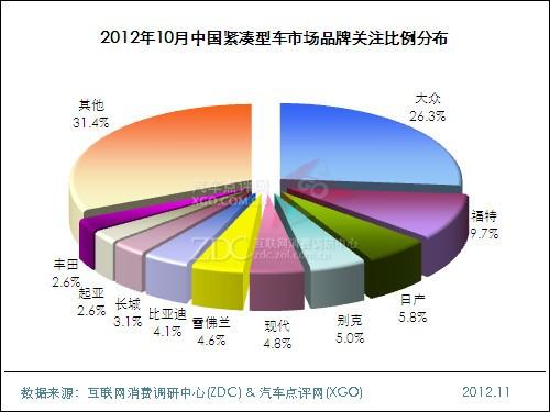 2012年10月中国紧凑型车市场分析报告