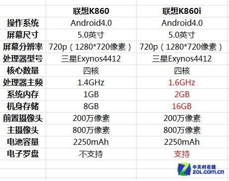 1.6GHz�ĺ�+2GB RAM ������K860i����