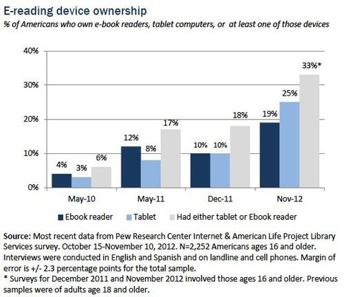 调查显示 25%的美国人都拥有平板电脑