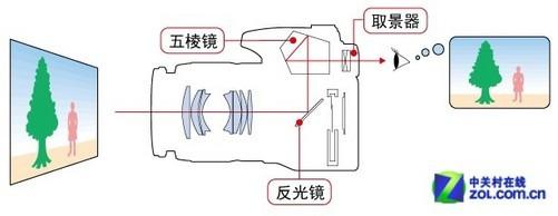 图为:取景器结构示意图