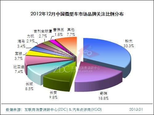 2012年12月中国微型车市场分析报告