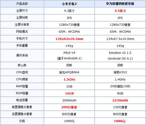 尖Phone:小米2对决华为荣耀四核爱享版