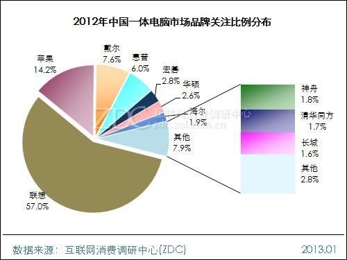 2012-2013年中国一体电脑市场研究报告