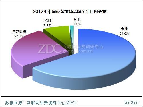 2012-2013年中国硬盘市场研究报告