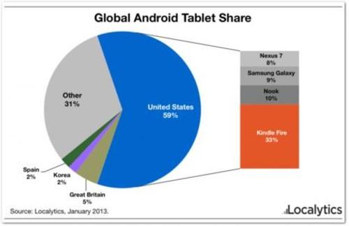 Kindle Fire电脑美国市场占有率达37%