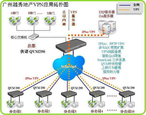 侠诺双核VPN应用案例:广州越秀地产