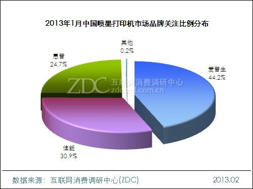2013年1月中国喷墨打印机市场分析报告