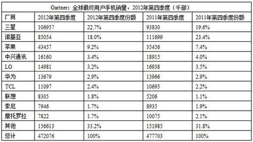 Gartner:HTC跌出全球手机销量10强