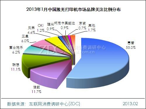 2013年1月中国激光打印机市场分析报告