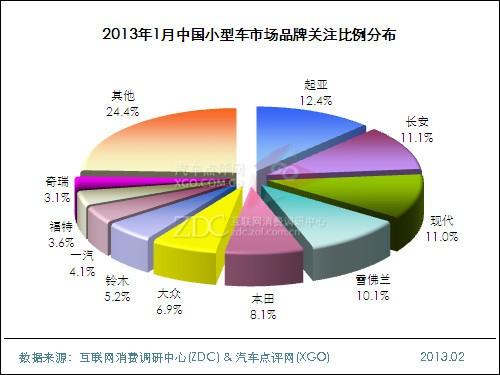 2013年1月中国小型车市场分析报告