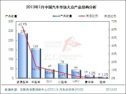 2013年1月中国汽车市场分析报告