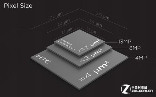 别只盯着像素! HTC One UltraPixel解析