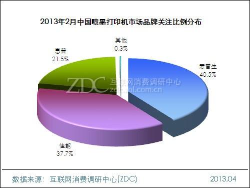 2013年2月中国喷墨打印机市场分析报告