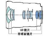 佳能EF 16-35mm f/2.8L II USM结构图