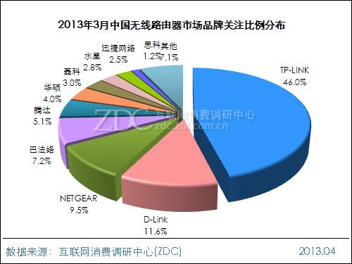 2013年3月中国无线路由器市场分析报告