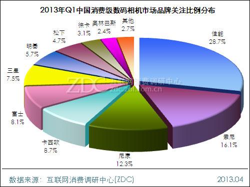 2013年第一季度中国消费级数码相机市场分析报告