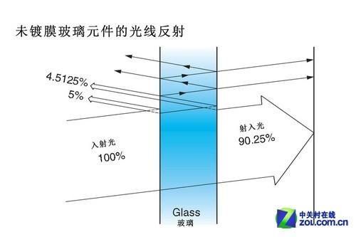 萤石与镀膜的奥秘 佳能EF镜头技术解析
