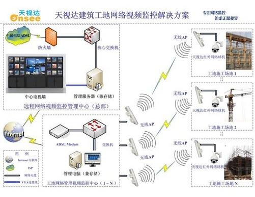 随着国家对安全施工的要求,越来越多的建筑工地要求安装高清网络摄像机,针对工地这一特性需求,天视达推出无线高清网络红外球机(TSD808-TC3002-16RW),高清IP红外球机,这是一款设计新颖、功能强大的网络高清红外球机,它采用国际先进的H.264视频压缩算法,具有出色的图像效果和逼真的色彩呈现。TSD808-TC3002-16RW提供了业界领先的多码流技术,支持多种监控需求,可由天视达网络视频管理平台软件统一管理,支持多达36路图像同时监控,提供一流的图像质量和专业的监控功能,让安装和使用更加灵活便