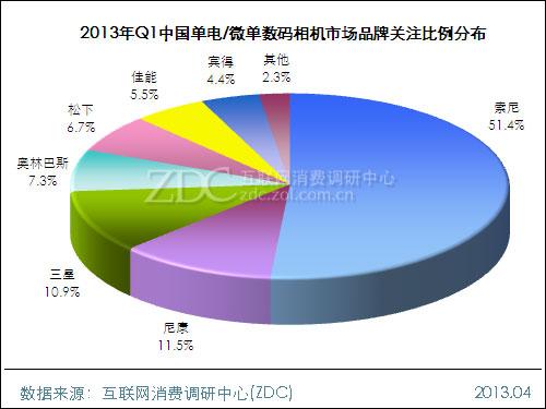 2013年第一季度中国单电/微单数码相机市场研究报告