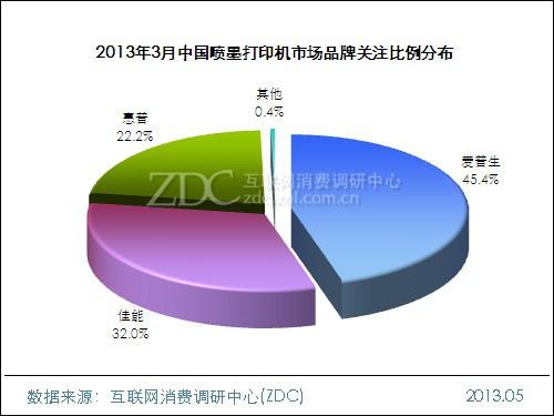 2013年3月中国喷墨打印机市场分析报告
