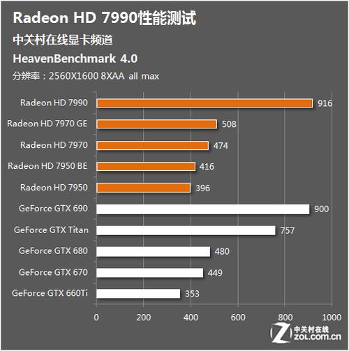 迟来的王者 AMD新卡皇HD7990首发测试
