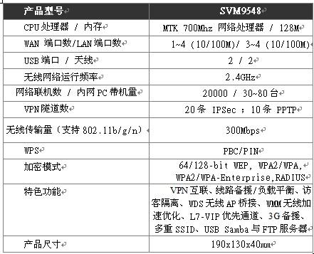 4WAN版无线企业王 侠诺SVM9548到货