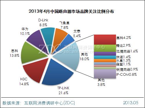 2013年4月中国路由器市场分析报告