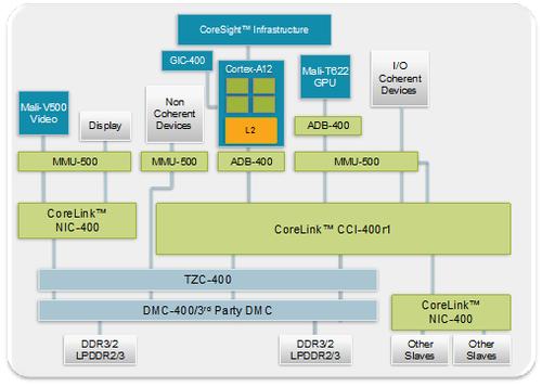 明年上市取代A9 ARM在台发布Cortex-A12