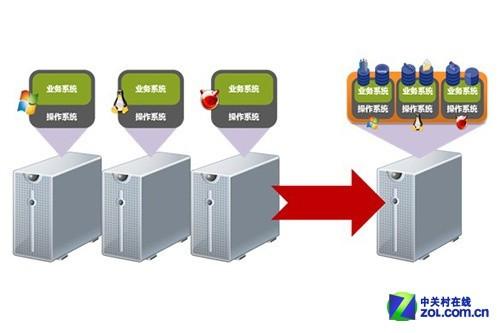 服务器虚拟化v架构架构ios安卓系统场景图片