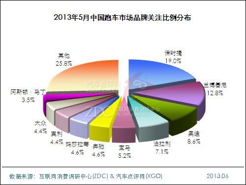 2013年5月中国跑车市场分析报告