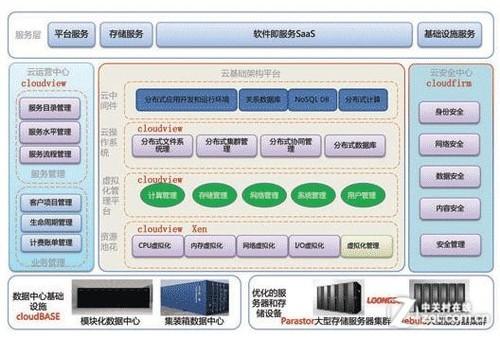 简析:曙光CloudBASE系列数据中心产品