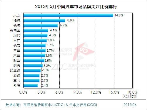 2013年5月中国汽车市场分析报告