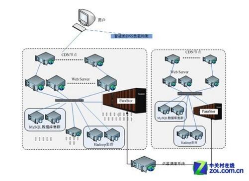 曙光互联网大数据平台逻辑结构示意图