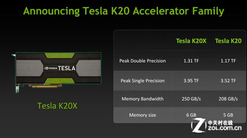 超越Xeon Phi!GPU加速器助力最节能HPC