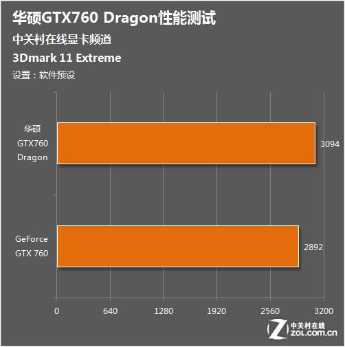 龙卡再续新篇 华硕超公GTX760性能测试