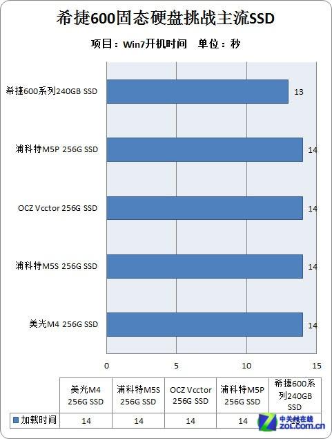 实力悍将?首款希捷600 PK市场高端SSD
