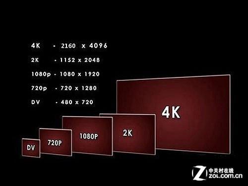 投影未来谁主沉浮 4K技术到底何去何从