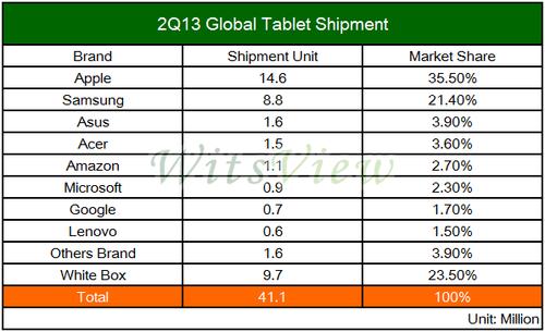 独大局面不再 苹果iPad份额降至历史最低