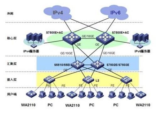 h3c s7500e(x)在ipv6校园网典型应用