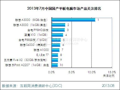 国产平板电脑排行榜_20132014中国国产平板电脑市场研究年度报告