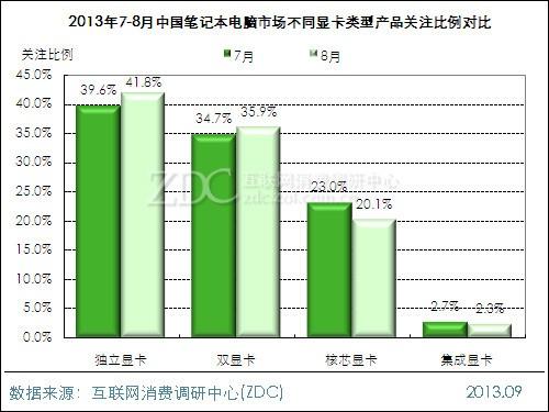 2013年8月中国笔记本电脑市场分析报告