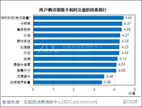 2013年中国移动电源使用现状及市场前景报告
