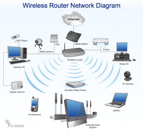 两个路由器wifi接线图