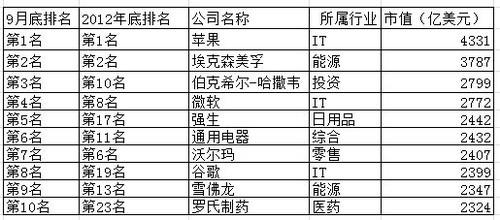 中国企业从前十排名中消失.
