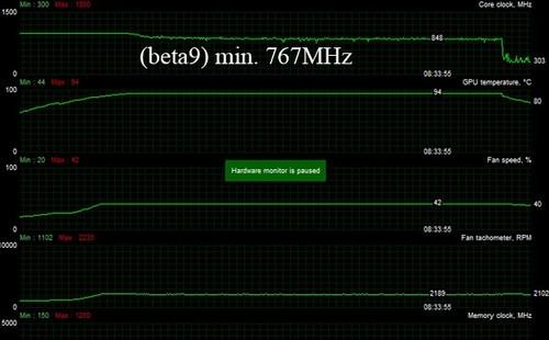 依然还是高温 AMD R9-290X新老驱动对比