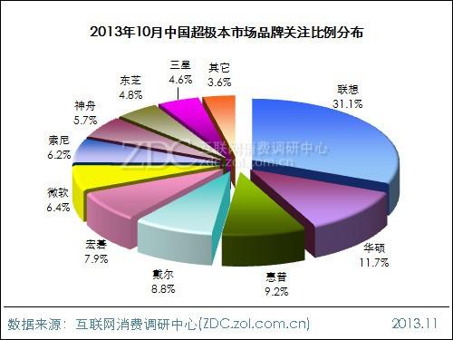 2013年10月中国超极本市场分析报告