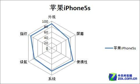 iPhone5s和One max雷达图总结_HTC One ma