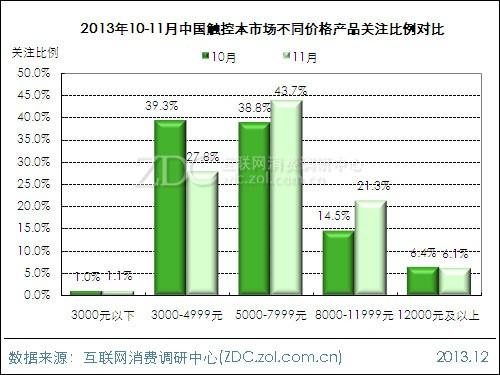 (图)2013年10-11月中国触控本市场不同价格产品关注比例对比
