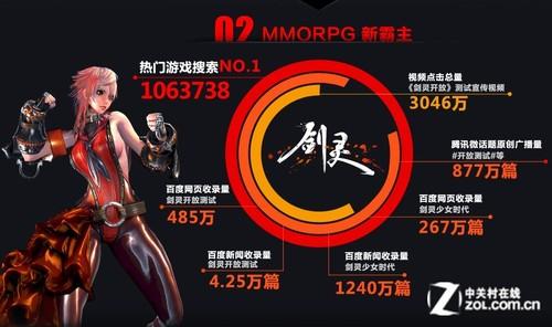 《剑灵》最高在线150万 玩家整容12万次