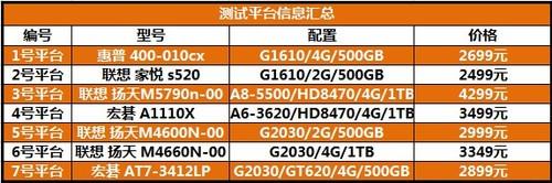 买PC就要选对处理器 7款台式机对比实测